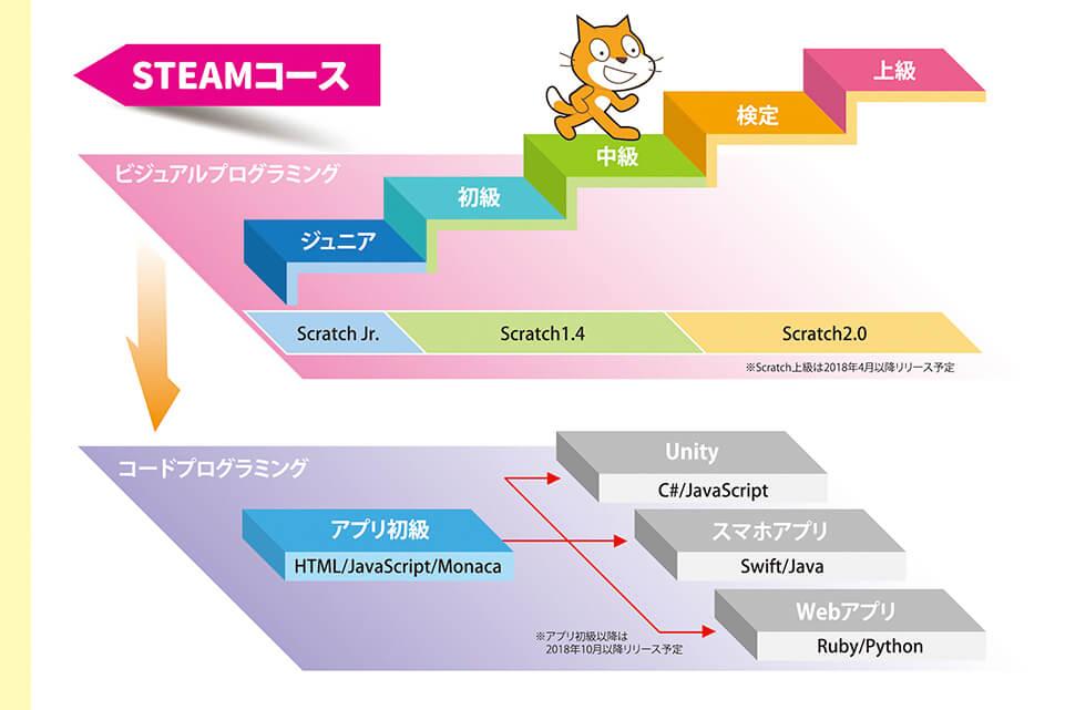 プログラミングコース